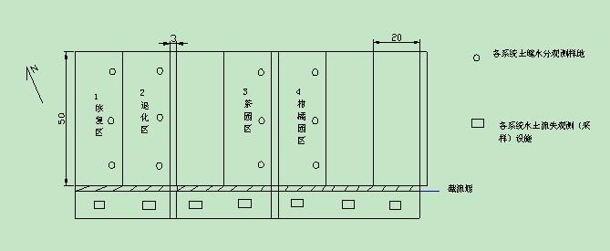 坡地辅助观测场(4个)中所有样地综合配置分布图及说明。图中土壤水分观测样地即中子管布设点。